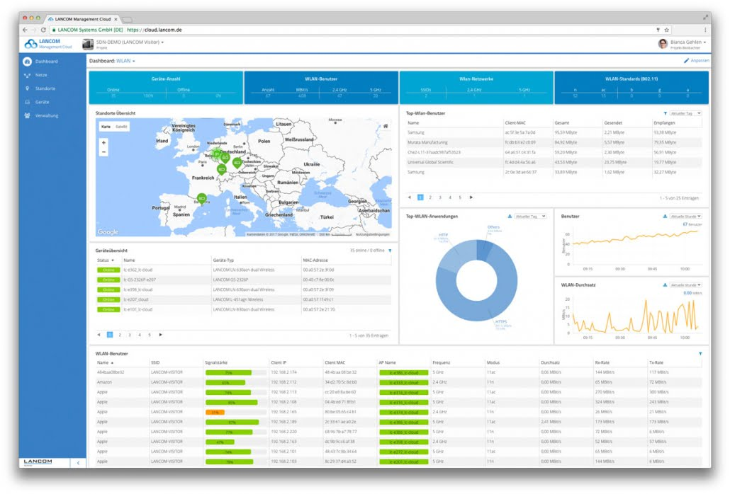 Dashboard Management Cloud von LANCOM